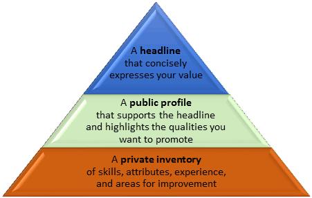 Branding pyramid